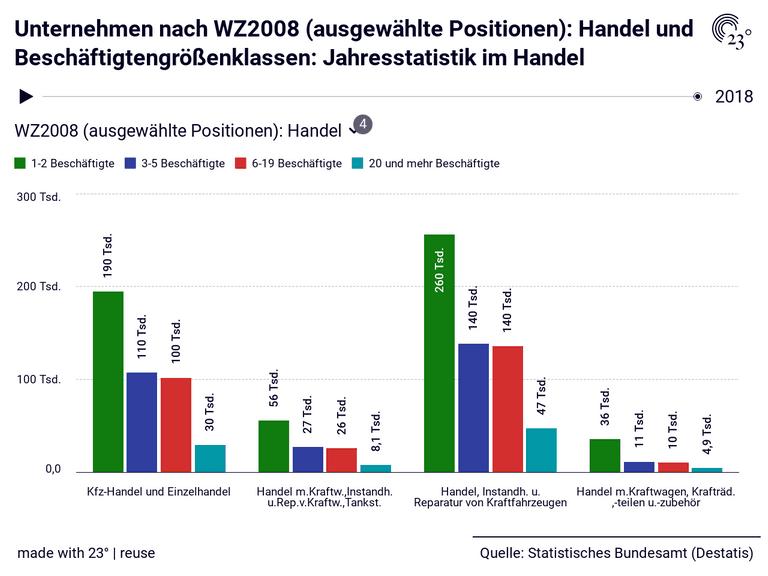 Unternehmen nach WZ2008 (ausgewählte Positionen): Handel und Beschäftigtengrößenklassen: Jahresstatistik im Handel