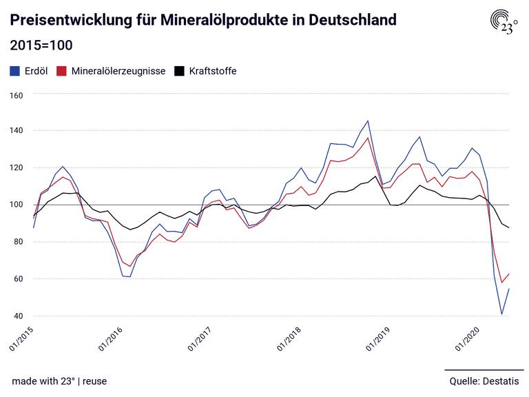 Preisentwicklung für Mineralölprodukte in Deutschland