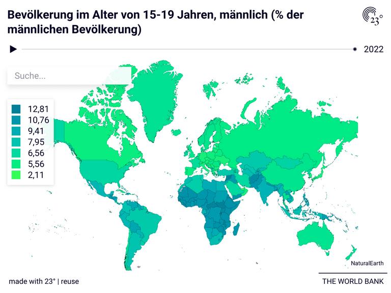 Bevölkerung im Alter von 15-19 Jahren, männlich (% der männlichen Bevölkerung)