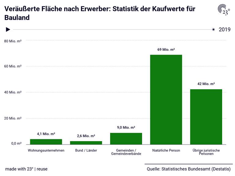 Veräußerte Fläche nach Erwerber: Statistik der Kaufwerte für Bauland