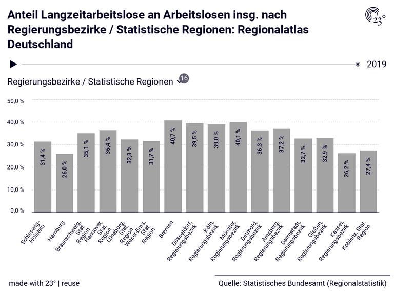 Anteil Langzeitarbeitslose an Arbeitslosen insg. nach Regierungsbezirke / Statistische Regionen: Regionalatlas Deutschland