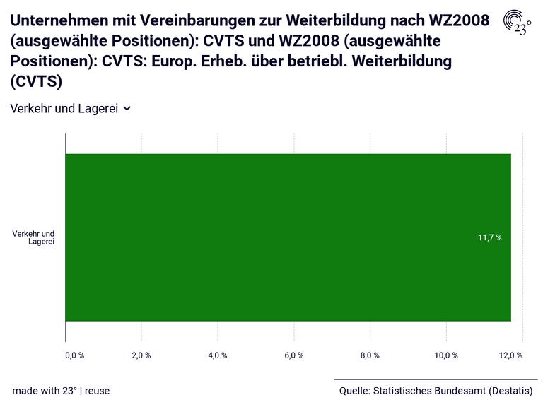 Unternehmen mit Vereinbarungen zur Weiterbildung nach WZ2008 (ausgewählte Positionen): CVTS und WZ2008 (ausgewählte Positionen): CVTS: Europ. Erheb. über betriebl. Weiterbildung (CVTS)