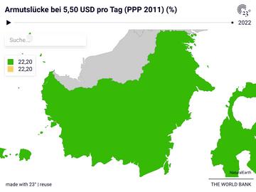 Armutslücke bei 5,50 USD pro Tag (PPP 2011) (%)