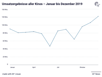 Umsatzergebnisse aller Kinos – Januar bis Dezember 2019
