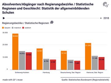 Absolventen/Abgänger nach Regierungsbezirke / Statistische Regionen und Geschlecht: Statistik der allgemeinbildenden Schulen