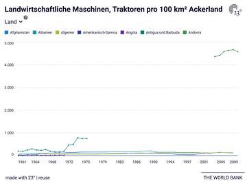 Landwirtschaftliche Maschinen, Traktoren pro 100 km² Ackerland