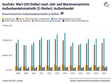 Ausfuhr: Wert (US-Dollar) nach Jahr und Warenverzeichnis Außenhandelsstatistik (2-Steller): Außenhandel