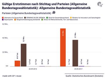 Gültige Erststimmen nach Stichtag und Parteien (Allgemeine Bundestagswahlstatistik): Allgemeine Bundestagswahlstatistik