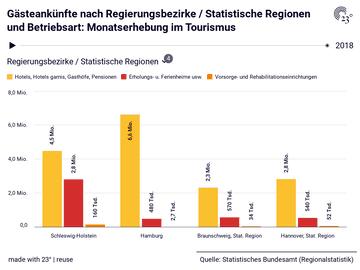 Gästeankünfte nach Regierungsbezirke / Statistische Regionen und Betriebsart: Monatserhebung im Tourismus