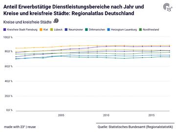 Anteil Erwerbstätige Dienstleistungsbereiche nach Jahr und Kreise und kreisfreie Städte: Regionalatlas Deutschland
