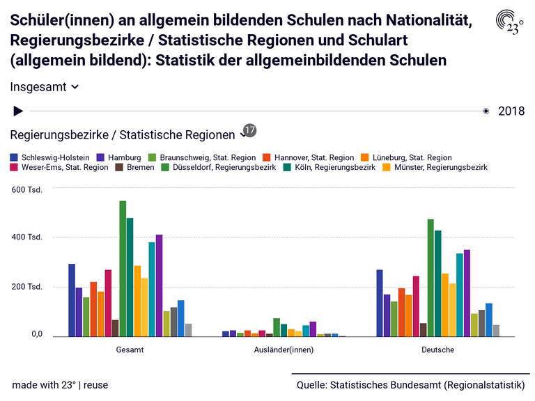 Schüler(innen) an allgemein bildenden Schulen nach Nationalität, Regierungsbezirke / Statistische Regionen und Schulart (allgemein bildend): Statistik der allgemeinbildenden Schulen