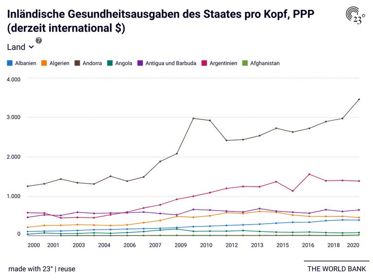 Inländische Gesundheitsausgaben des Staates pro Kopf, PPP (derzeit international $)