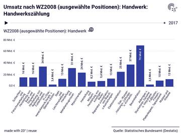Umsatz nach WZ2008 (ausgewählte Positionen): Handwerk: Handwerkszählung