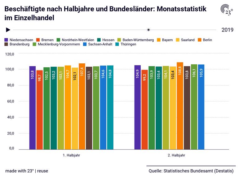 Beschäftigte nach Halbjahre und Bundesländer: Monatsstatistik im Einzelhandel