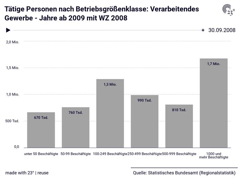 Tätige Personen nach Betriebsgrößenklasse: Verarbeitendes Gewerbe - Jahre ab 2009 mit WZ 2008