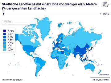 Städtische Landfläche mit einer Höhe von weniger als 5 Metern (% der gesamten Landfläche)