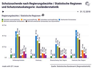 Schutzsuchende nach Regierungsbezirke / Statistische Regionen und Schutzstatuskategorie: Ausländerstatistik