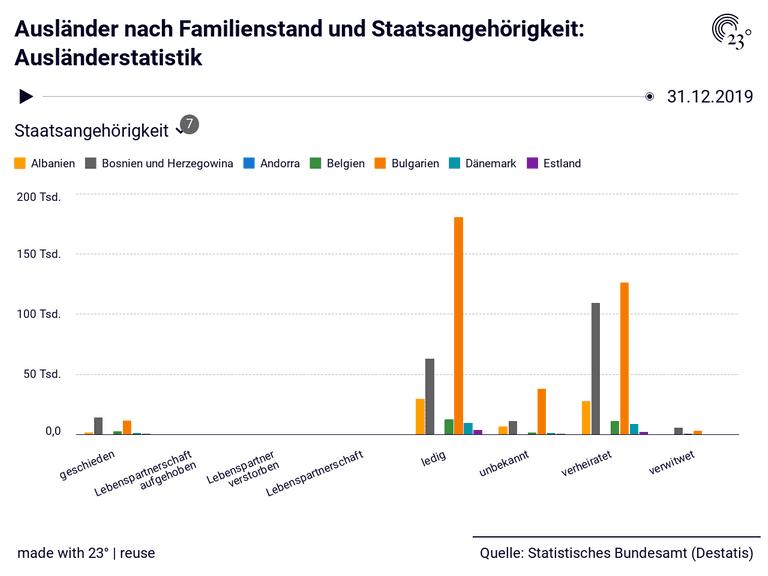 Ausländer nach Familienstand und Staatsangehörigkeit: Ausländerstatistik