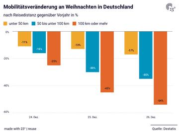 Mobilitätsveränderung an Weihnachten in Deutschland