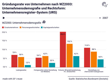 Gründungsrate von Unternehmen nach WZ2003: Unternehmensdemografie und Rechtsform: Unternehmensregister-System (URS)