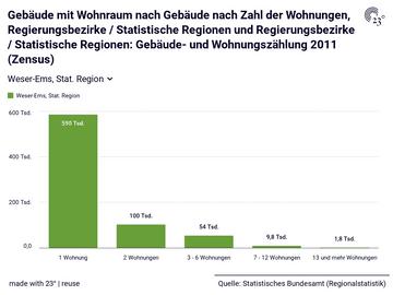 Gebäude mit Wohnraum nach Gebäude nach Zahl der Wohnungen, Regierungsbezirke / Statistische Regionen und Regierungsbezirke / Statistische Regionen: Gebäude- und Wohnungszählung 2011 (Zensus)