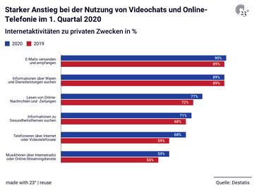 Starker Anstieg bei der Nutzung von Videochats und Online-Telefonie im 1. Quartal 2020