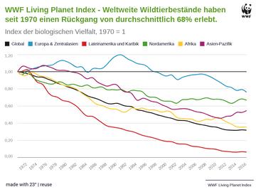 WWF Living Planet Index - Weltweite Wildtierbestände haben seit 1970 einen Rückgang von durchschnittlich 68% erlebt.