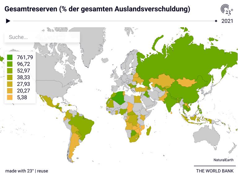 Gesamtreserven (% der gesamten Auslandsverschuldung)