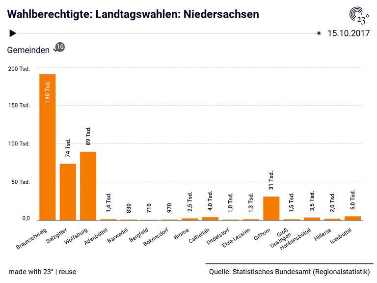 Wahlberechtigte: Landtagswahlen: Niedersachsen