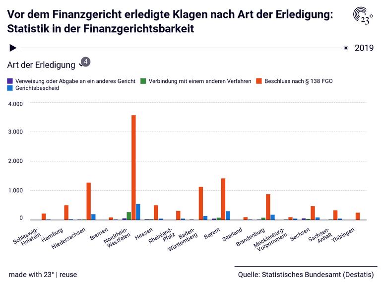 Vor dem Finanzgericht erledigte Klagen nach Art der Erledigung: Statistik in der Finanzgerichtsbarkeit