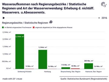Wasseraufkommen nach Regierungsbezirke / Statistische Regionen und Art der Wasserverwendung: Erhebung d. nichtöff. Wasservers. u.Abwasserents.