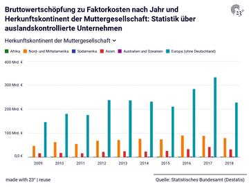 Bruttowertschöpfung zu Faktorkosten nach Jahr und Herkunftskontinent der Muttergesellschaft: Statistik über auslandskontrollierte Unternehmen