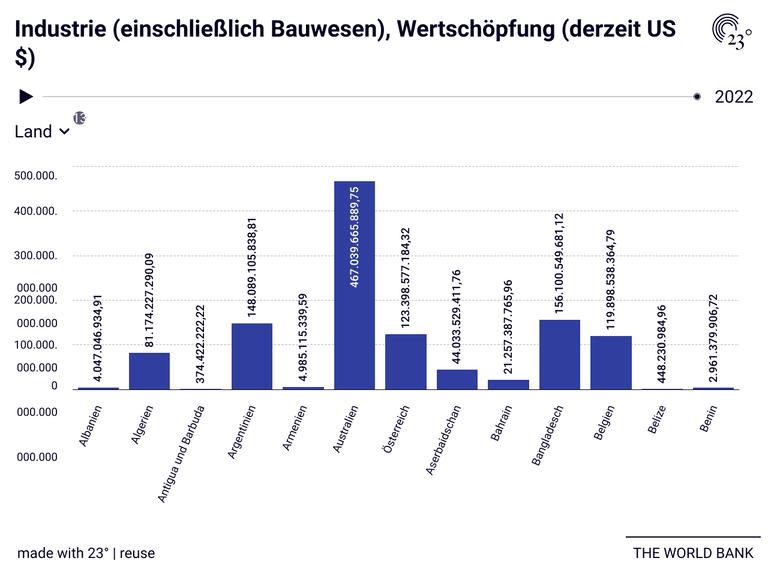 Industrie (einschließlich Bauwesen), Wertschöpfung (derzeit US $)