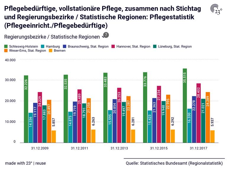 Pflegebedürftige, vollstationäre Pflege, zusammen nach Stichtag und Regierungsbezirke / Statistische Regionen: Pflegestatistik (Pflegeeinricht./Pflegebedürftige)