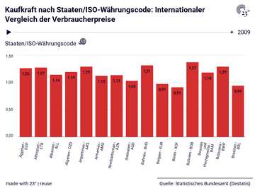 Kaufkraft nach Staaten/ISO-Währungscode: Internationaler Vergleich der Verbraucherpreise