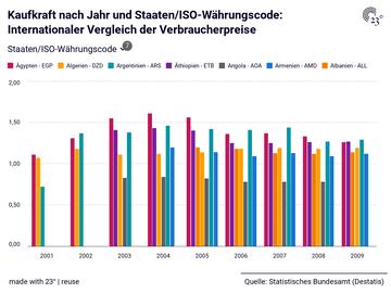 Kaufkraft nach Jahr und Staaten/ISO-Währungscode: Internationaler Vergleich der Verbraucherpreise
