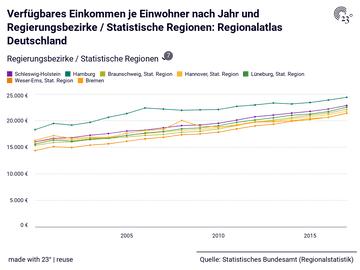 Verfügbares Einkommen je Einwohner nach Jahr und Regierungsbezirke / Statistische Regionen: Regionalatlas Deutschland