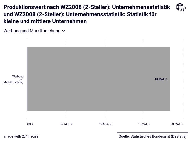 Produktionswert nach WZ2008 (2-Steller): Unternehmensstatistik und WZ2008 (2-Steller): Unternehmensstatistik: Statistik für kleine und mittlere Unternehmen