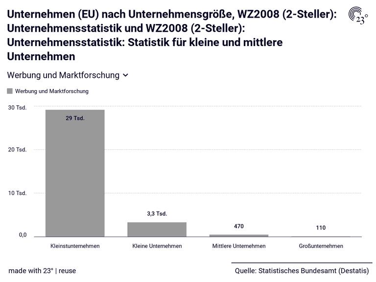 Unternehmen (EU) nach Unternehmensgröße, WZ2008 (2-Steller): Unternehmensstatistik und WZ2008 (2-Steller): Unternehmensstatistik: Statistik für kleine und mittlere Unternehmen