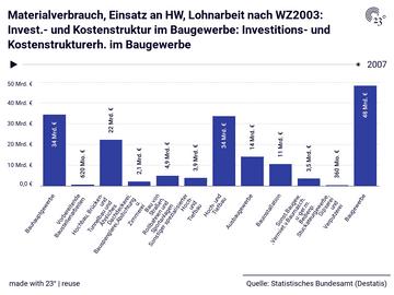 Materialverbrauch, Einsatz an HW, Lohnarbeit nach WZ2003: Invest.- und Kostenstruktur im Baugewerbe: Investitions- und Kostenstrukturerh. im Baugewerbe