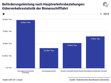Beförderungsleistung nach Hauptverkehrsbeziehungen: Güterverkehrsstatistik der Binnenschifffahrt