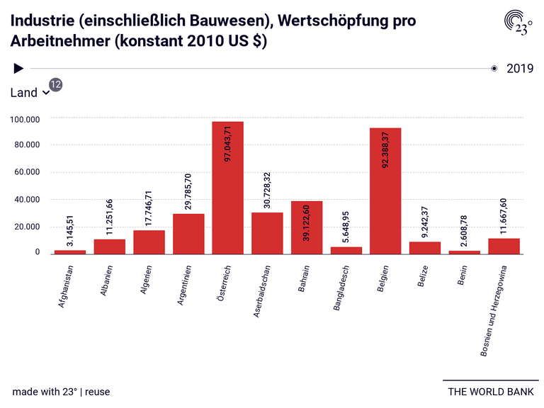 Industrie (einschließlich Bauwesen), Wertschöpfung pro Arbeitnehmer (konstant 2010 US $)