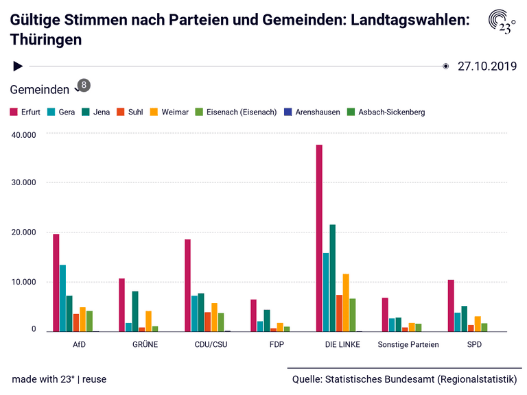 Gültige Stimmen nach Parteien und Gemeinden: Landtagswahlen: Thüringen