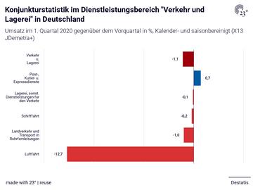 """Konjunkturstatistik im Dienstleistungsbereich """"Verkehr und Lagerei"""" in Deutschland"""