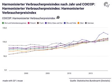 Harmonisierter Verbraucherpreisindex nach Jahr und COICOP: Harmonisierter Verbraucherpreisindex: Harmonisierter Verbraucherpreisindex