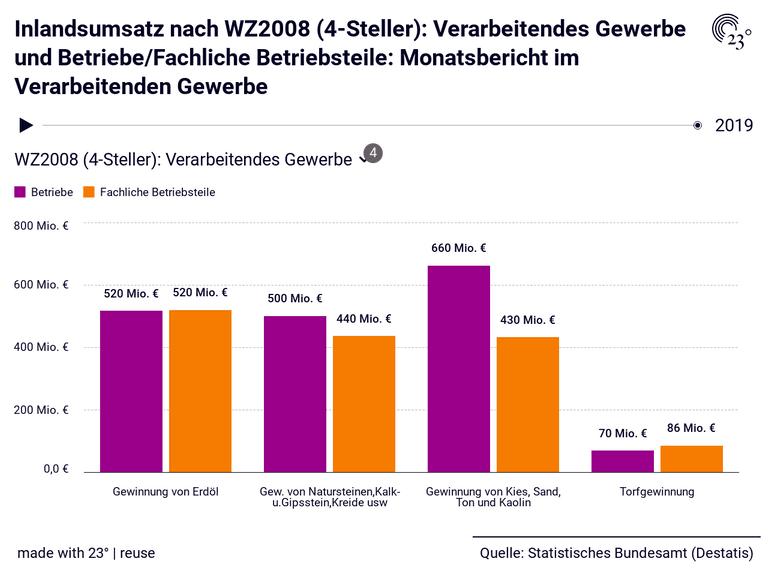 Inlandsumsatz nach WZ2008 (4-Steller): Verarbeitendes Gewerbe und Betriebe/Fachliche Betriebsteile: Monatsbericht im Verarbeitenden Gewerbe