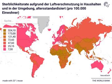 Sterblichkeitsrate aufgrund der Luftverschmutzung in Haushalten und in der Umgebung, altersstandardisiert (pro 100.000 Einwohner)
