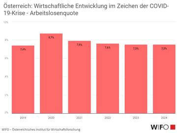 Österreich: Wirtschaftliche Entwicklung im Zeichen der COVID-19-Krise  - Arbeitslosenquote