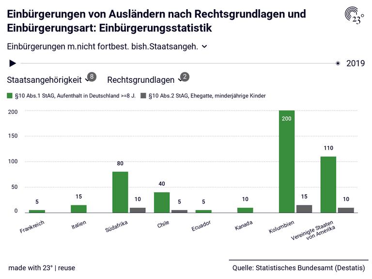 Einbürgerungen von Ausländern nach Rechtsgrundlagen und Einbürgerungsart: Einbürgerungsstatistik