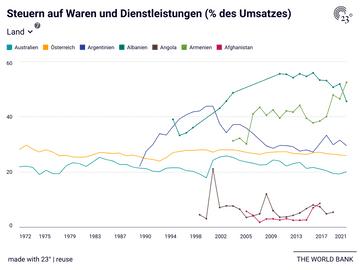 Steuern auf Waren und Dienstleistungen (% des Umsatzes)